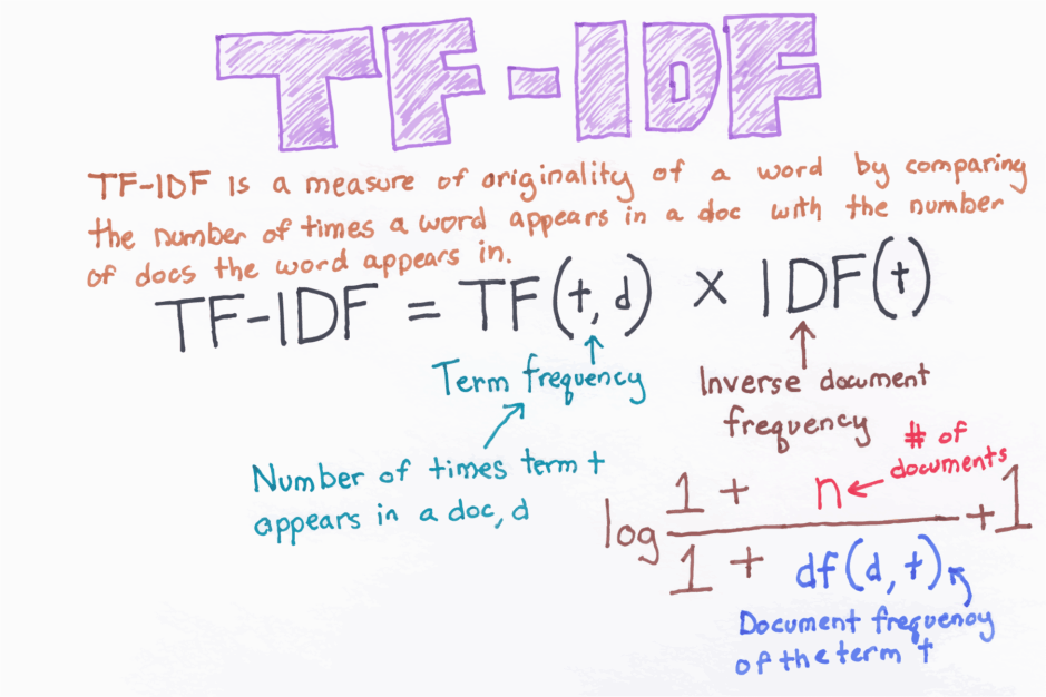 tf-idf equation on whiteboard